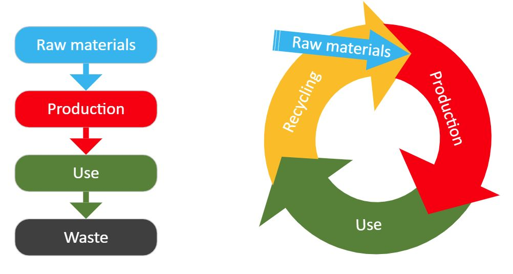 figure Linear vs. circular economy